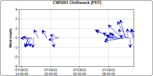 Chilliwack Airport Winds.