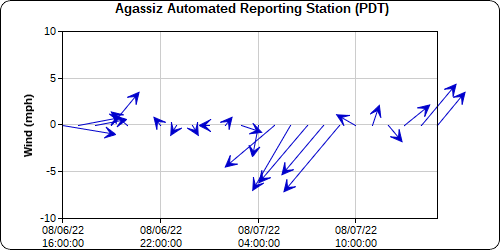 Agassiz Winds