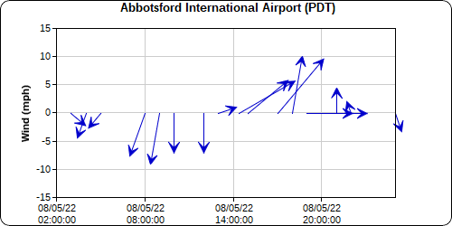 Abbotsford Airport Winds