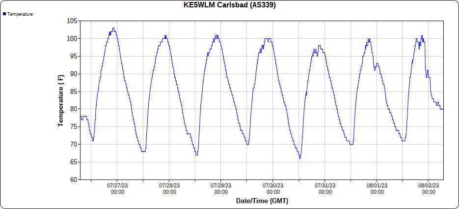 2.1 Downtown Carlsbad, NM 7-Day Temp Graph