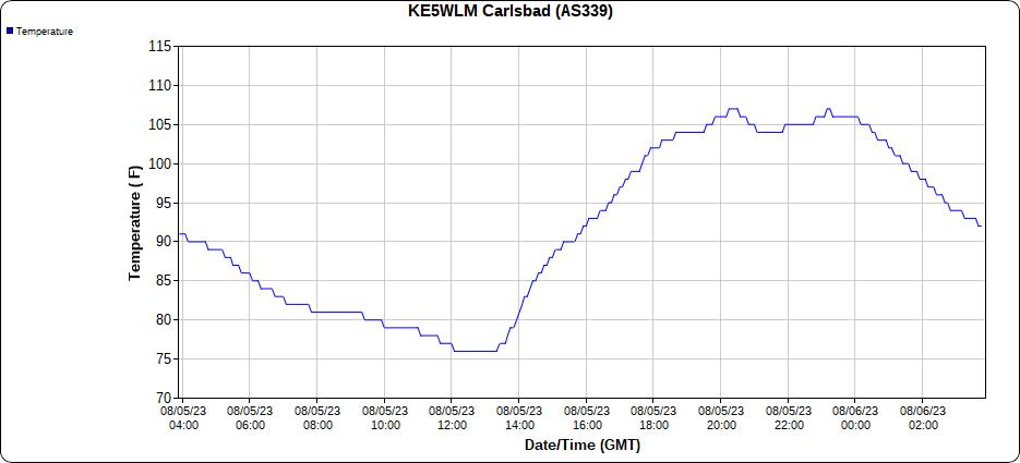 2.1 NNW Downtown Carlsbad, NM 24-Hour Temp Graph