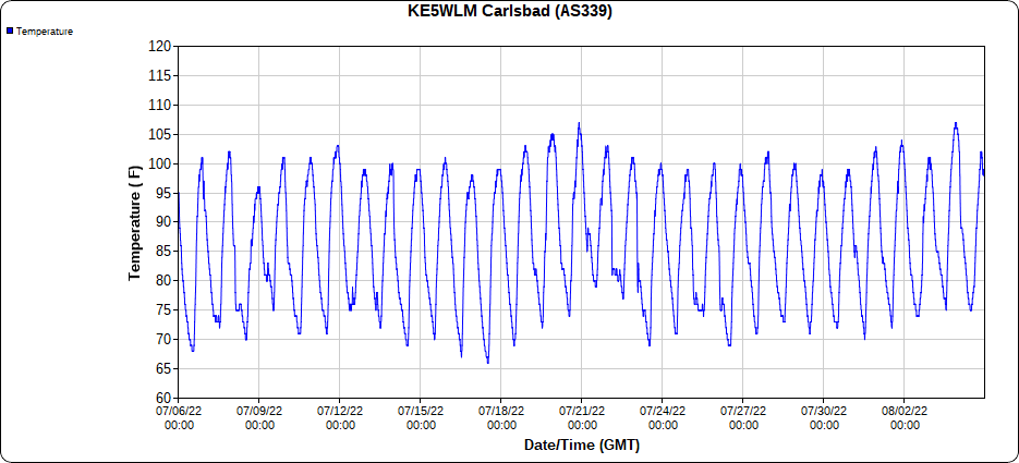 2.1 NNW Downtown Carlsbad 30-Day Temperature Graph