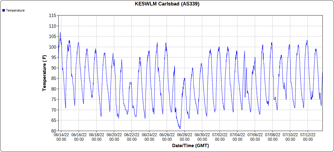 2.1 Downtown Carlsbad, NM 30-Day Temps