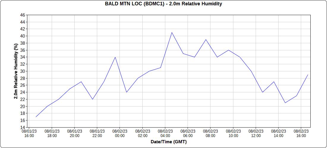 http://mesowest.utah.edu/cgi-bin/droman/time_chart_dyn.cgi?stn=BDMC1&unit=0&hours=25&past=0&day1=0&month1=&year1=&hour1=00&time=GMT&var=20258
