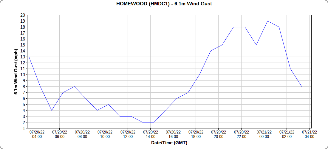 http://mesowest.utah.edu/cgi-bin/droman/time_chart_dyn.cgi?stn=HMDC1&unit=0&hours=25&past=0&day1=0&month1=&year1=&hour1=00&time=GMT&var=222893