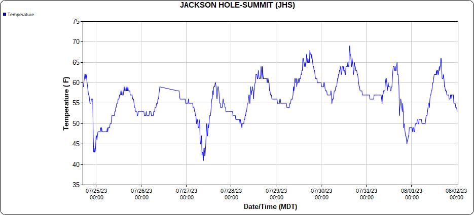http://mesowest.utah.edu/cgi-bin/droman/meso_base_dyn.cgi?stn=JHS&unit=0&time=LOCAL&product=&year1=&month1=&day1=00&hour1=00&hours=24&graph=0&past=0&order=1