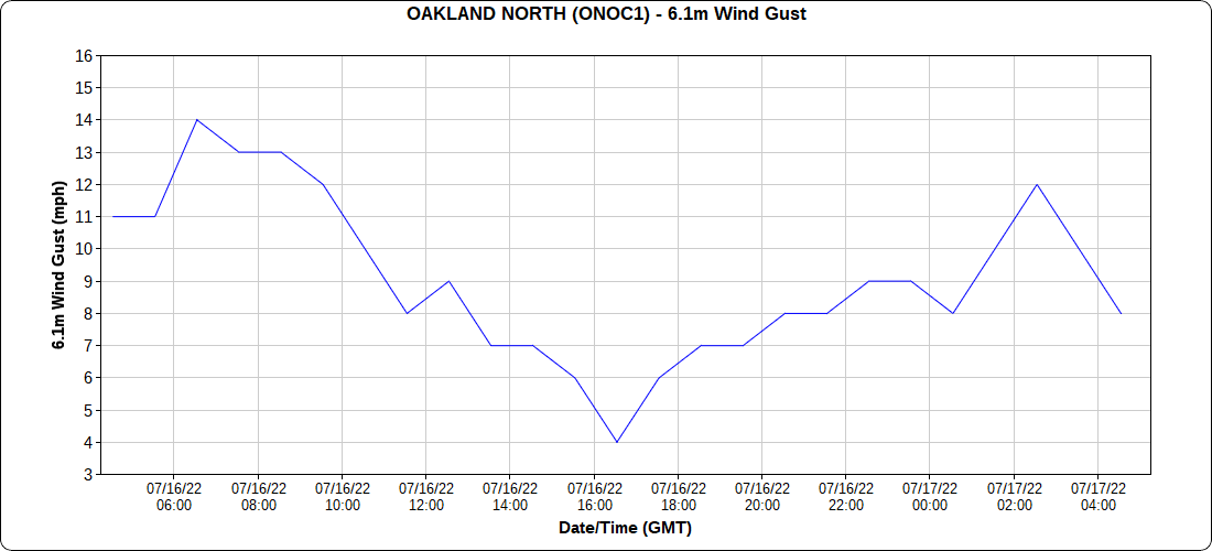http://mesowest.utah.edu/cgi-bin/droman/time_chart_dyn.cgi?stn=ONOC1&unit=0&hours=25&past=0&day1=0&month1=&year1=&hour1=00&time=GMT&var=22176
