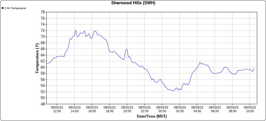 Weather Data at US8991 @ Sherwood Hills